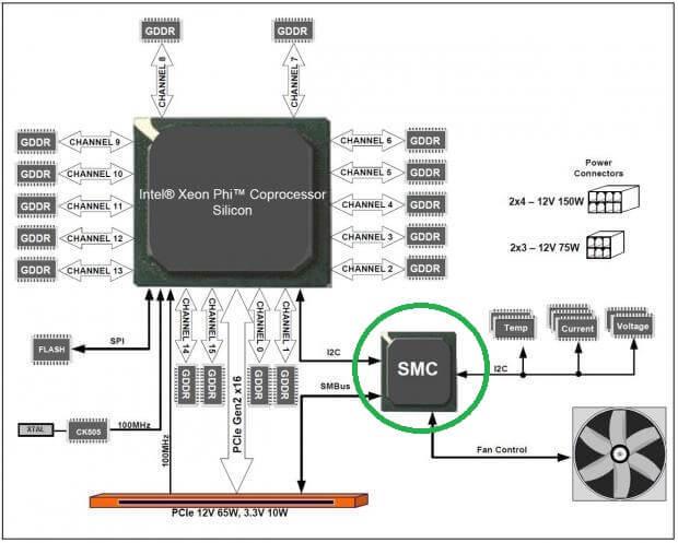 Apple SMC 工作原理图