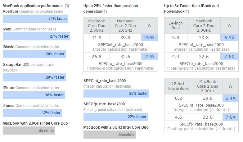 采用 Intel Core 2 Duo 处理器的 MacBook 与前代 MacBook 和 iBook 性能对比图(截图来自苹果官网)