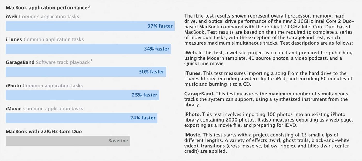 对比 2.0GHz Core Duo 新处理器在应用程序性能升级